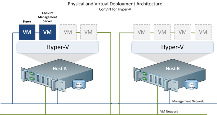 Getting started hyperv2.png